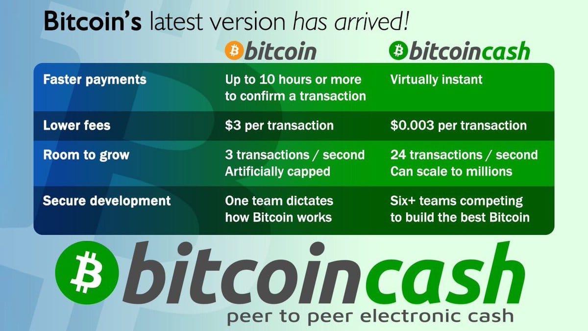 Criptomoneda bitcoin cash