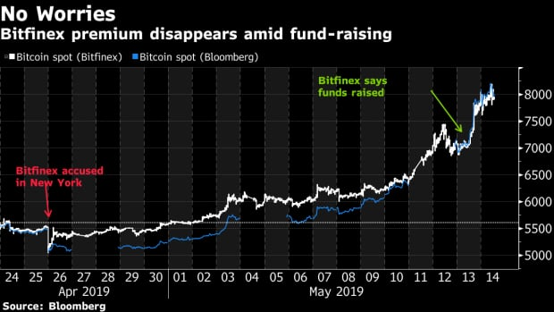 Bittfinex crypto trading platform