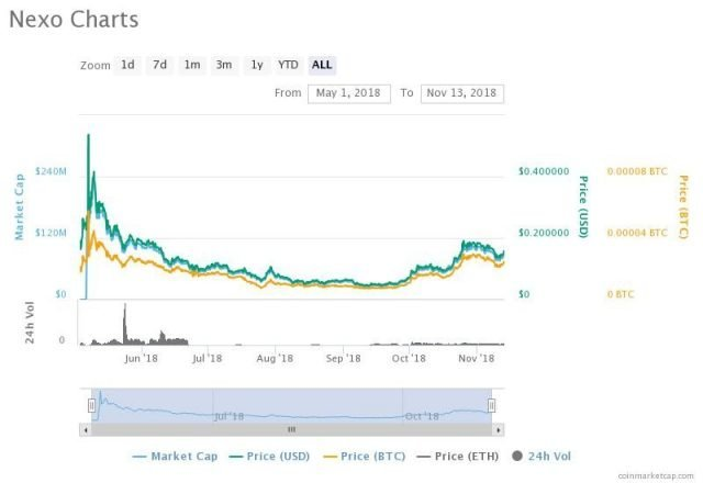 Nexo-Best Cryptocurrency Wallet