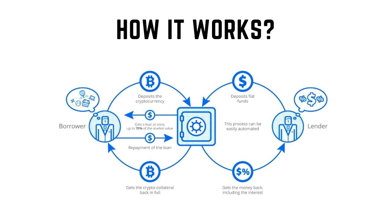 Cómo funciona una cuenta de interés criptográfico